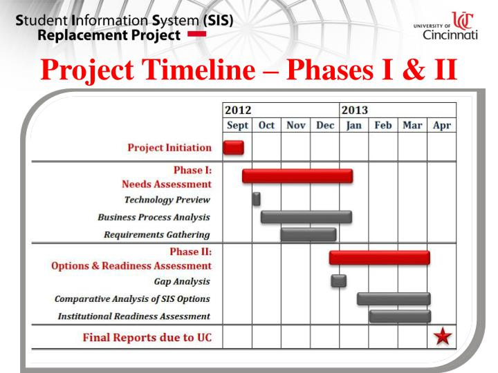 Project Timeline – Phases I & II
