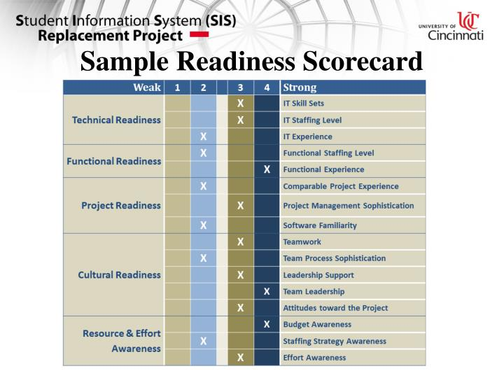 Sample Readiness Scorecard