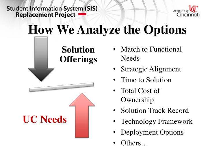 How We Analyze the Options