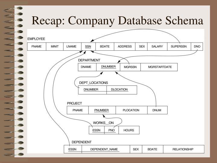 Recap: Company Database Schema