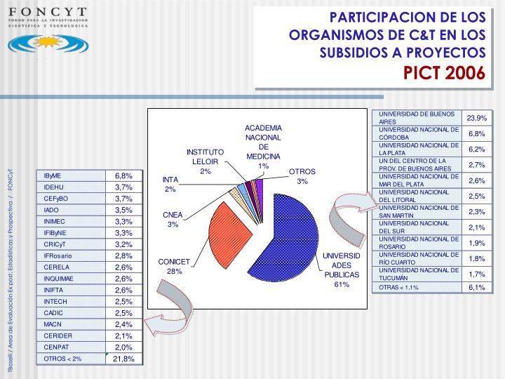 PARTICIPACION DE LOS ORGANISMOS DE C&T EN LOS SUBSIDIOS A PROYECTOS