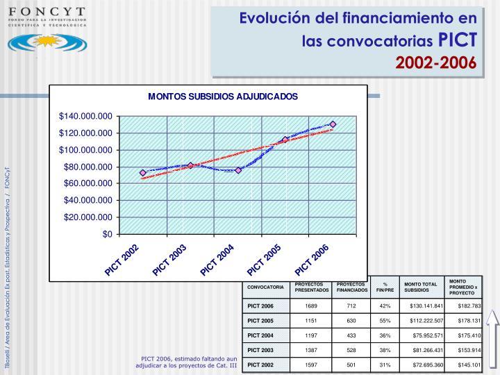 Evolución del financiamiento en las convocatorias