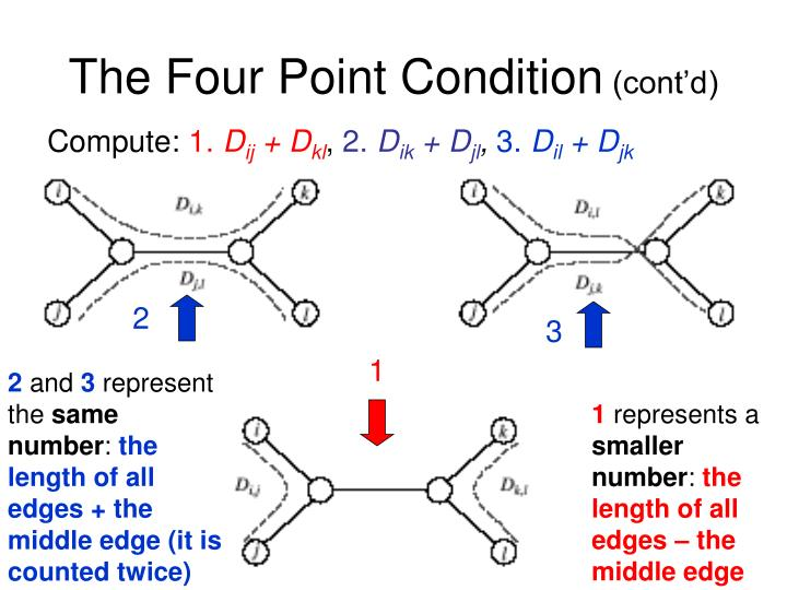 The Four Point Condition