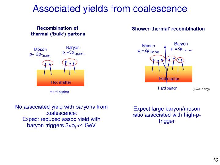 Associated yields from coalescence