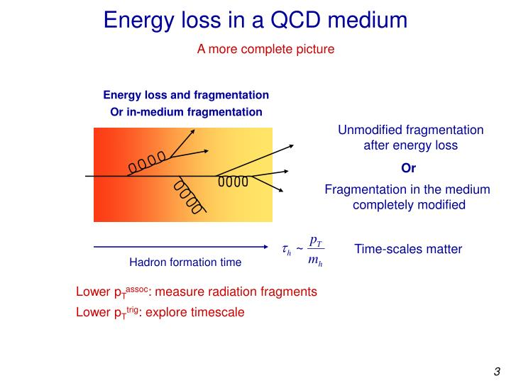 Energy loss in a qcd medium