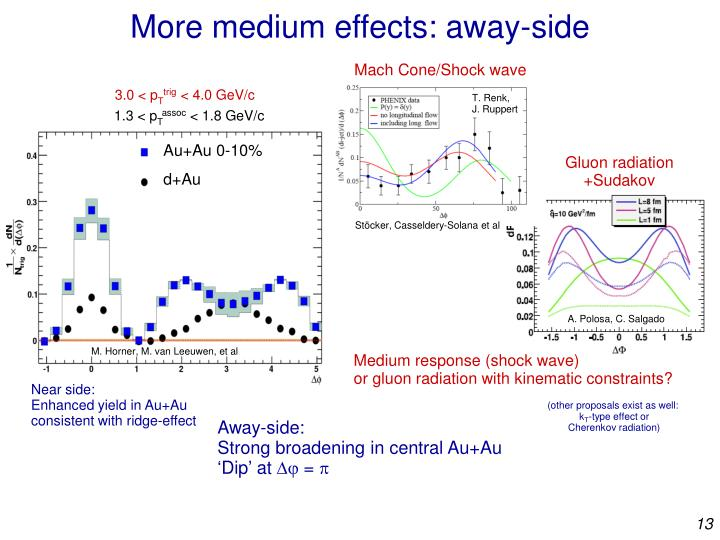 More medium effects: away-side