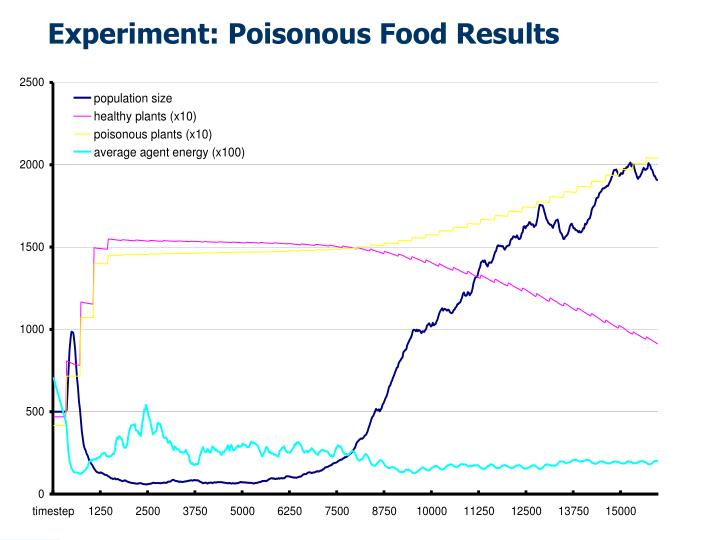 Experiment: Poisonous Food Results