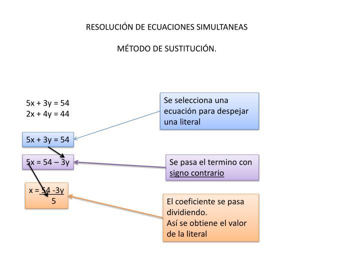 RESOLUCIÓN DE ECUACIONES SIMULTANEAS