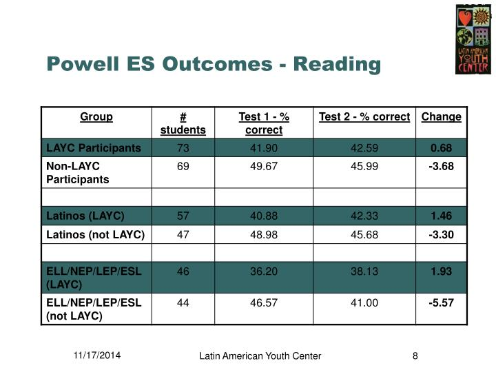Powell ES Outcomes - Reading