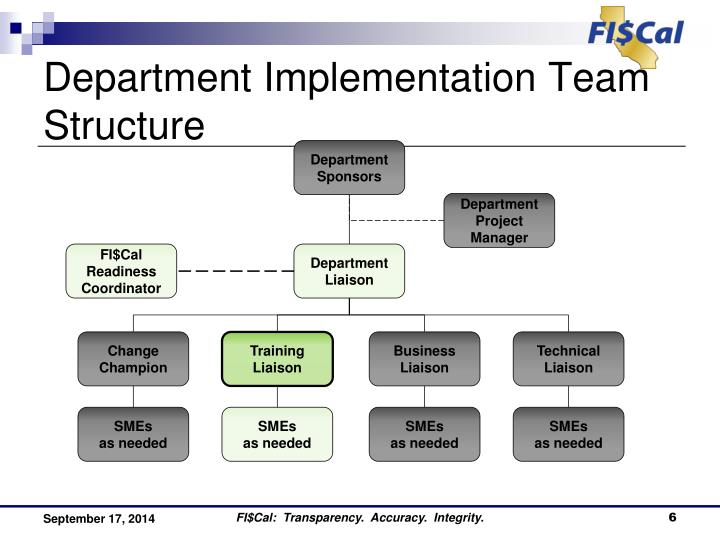 Department Implementation Team Structure