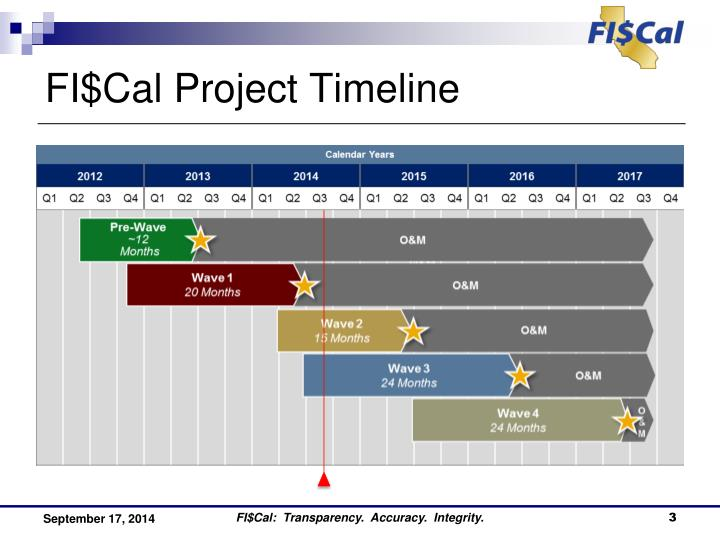 Fi cal project timeline