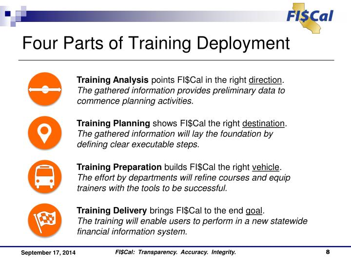 Four Parts of Training Deployment