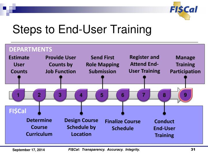 Steps to End-User Training