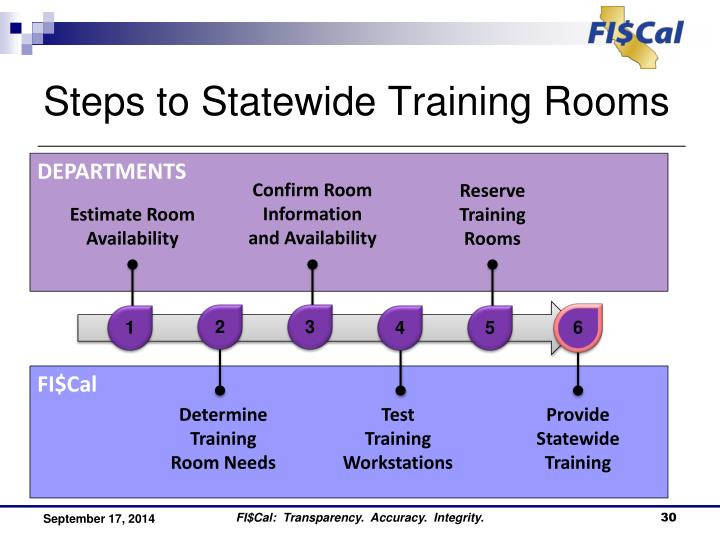 Steps to Statewide Training Rooms