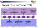 steps to train the trainer ttt