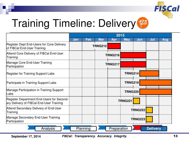 Training Timeline: Delivery