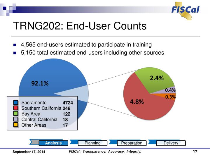 TRNG202: End-User Counts