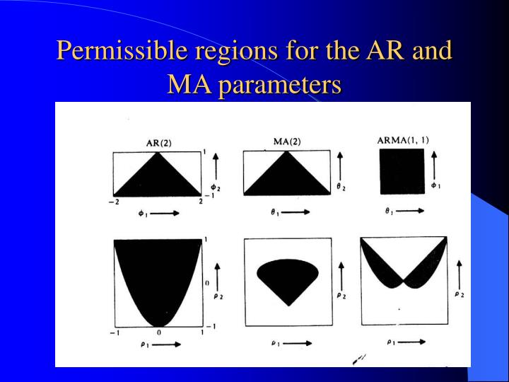 Permissible regions for the AR and MA parameters