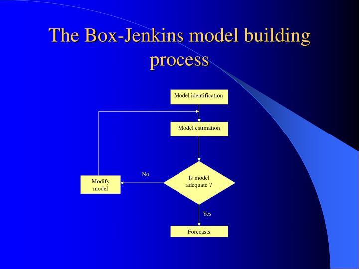 The Box-Jenkins model building process
