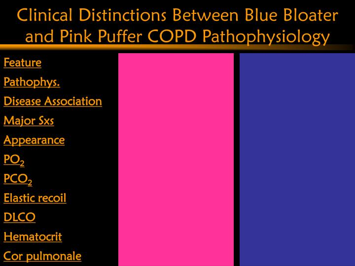 Clinical Distinctions Between Blue Bloater and Pink Puffer COPD Pathophysiology