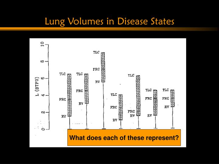 Lung Volumes in Disease States