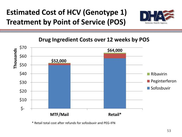 Estimated Cost of HCV (Genotype 1) Treatment by Point of Service (POS)