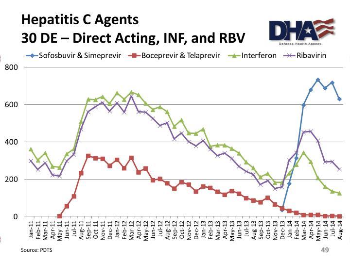 Hepatitis C Agents