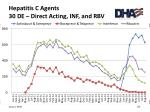 hepatitis c agents 30 de direct acting inf and rbv