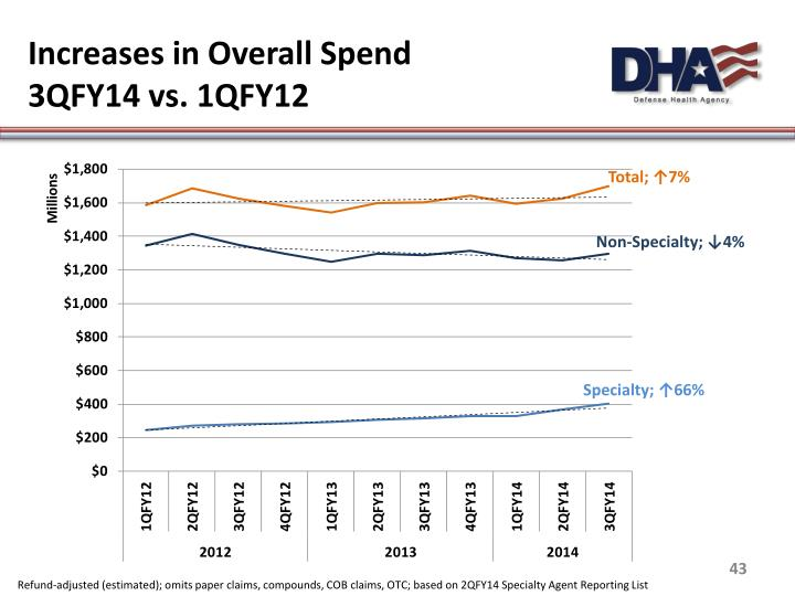 Increases in Overall Spend
