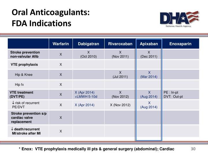 Oral Anticoagulants: