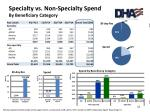 specialty vs non specialty spend by beneficiary category