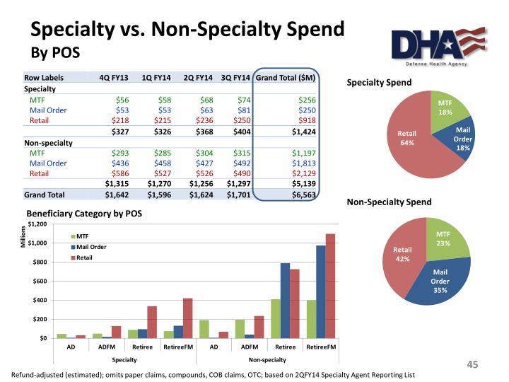 Specialty vs. Non-Specialty Spend