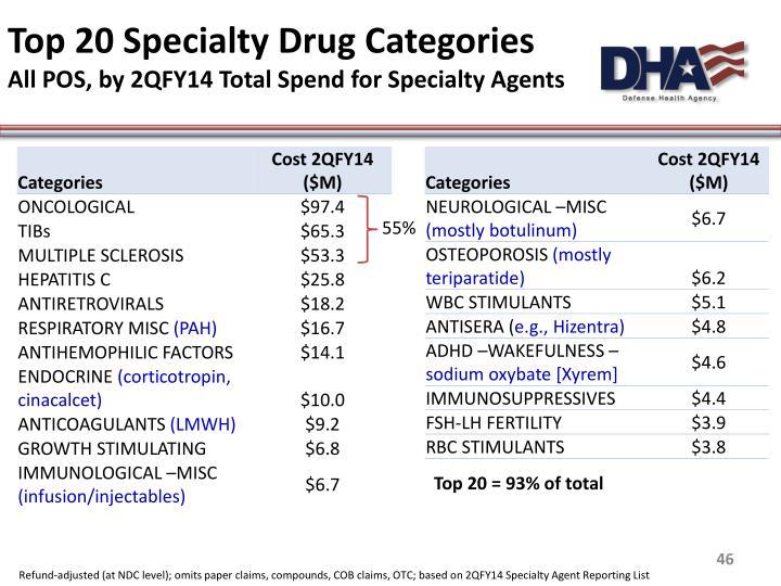 Top 20 Specialty Drug Categories