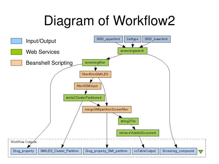Diagram of Workflow2