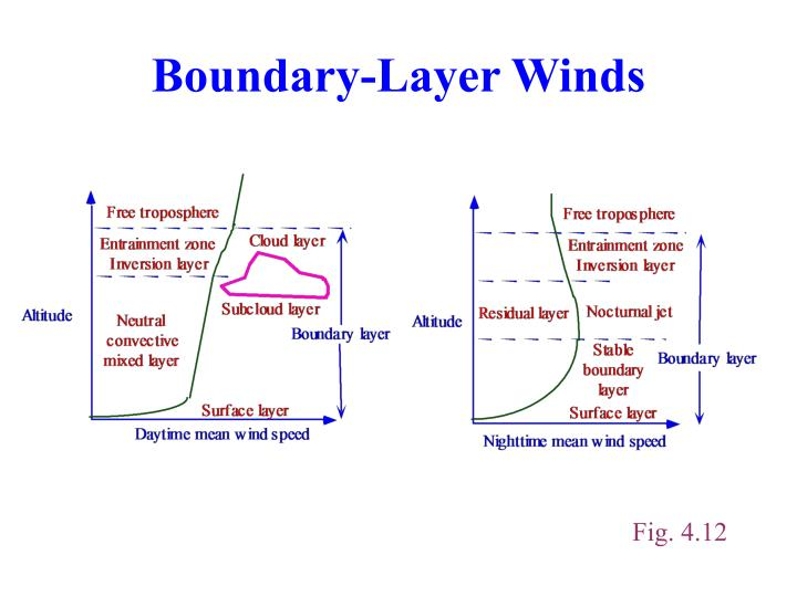 Boundary-Layer Winds