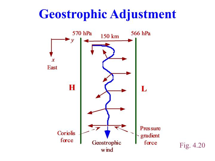 Geostrophic Adjustment