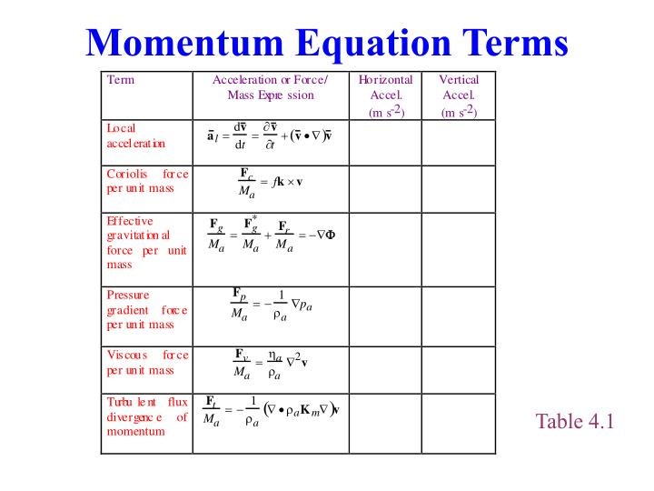 Momentum Equation Terms