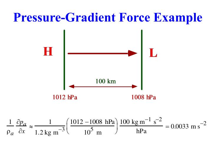 Pressure-Gradient Force Example