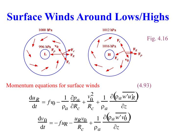 Surface Winds Around Lows/Highs