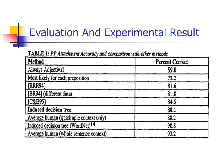 Evaluation And Experimental Result