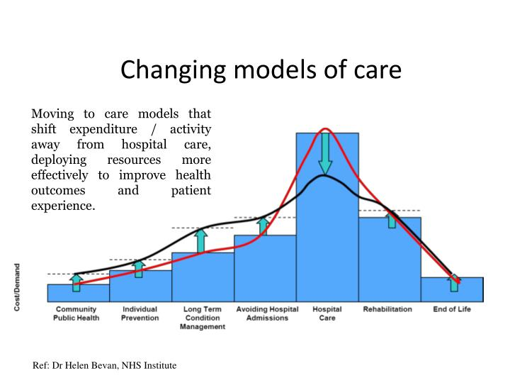 Changing models of care