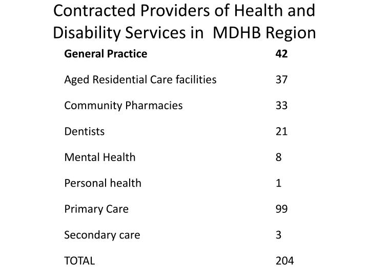 Contracted Providers of Health and Disability Services in  MDHB Region