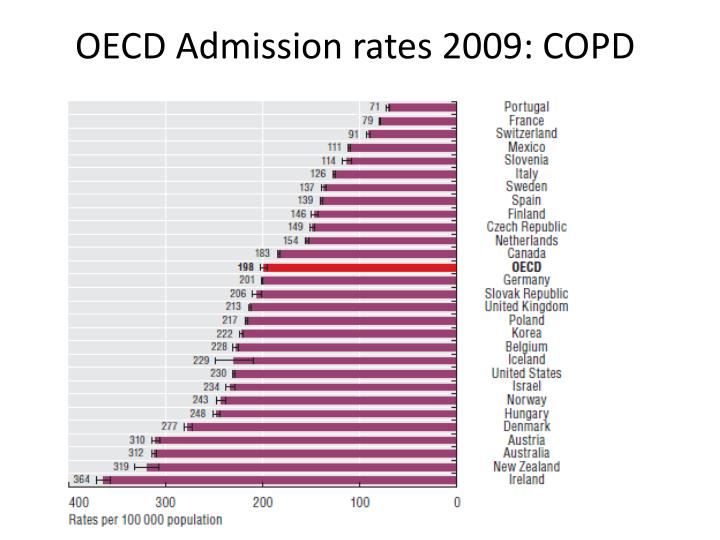 OECD Admission rates 2009: COPD