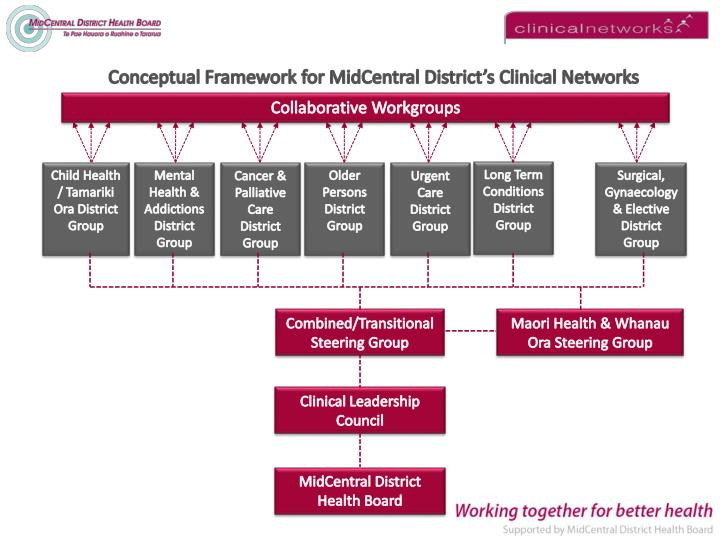 Conceptual Framework for MidCentral District's Clinical Networks