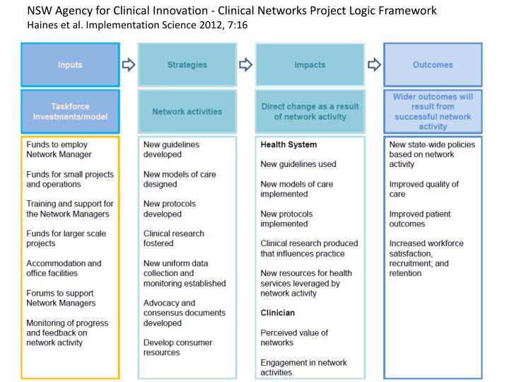 NSW Agency for Clinical Innovation - Clinical Networks Project Logic Framework