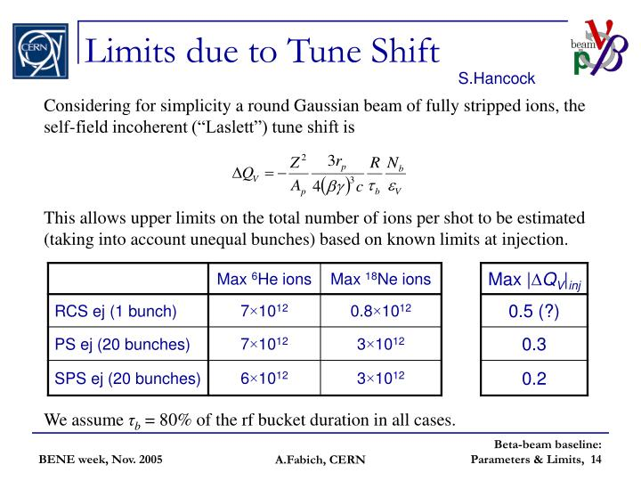 Limits due to Tune Shift