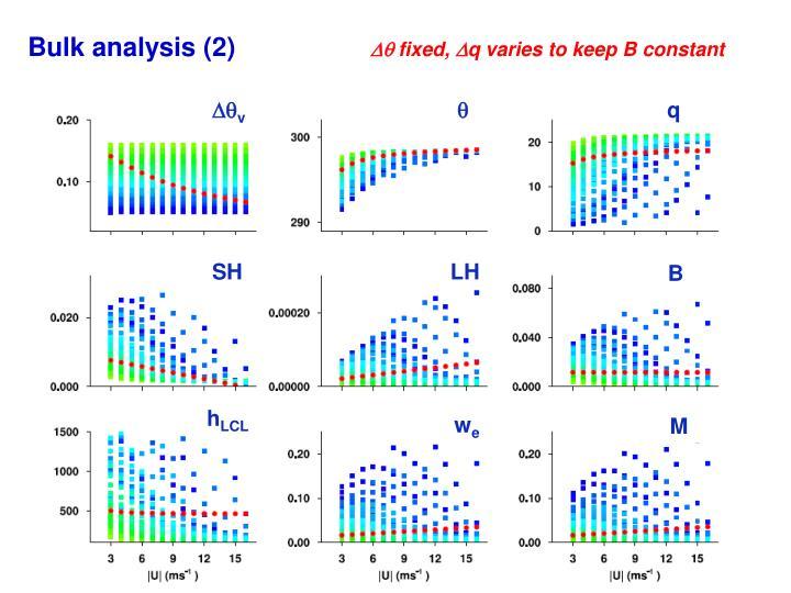 Bulk analysis (2)