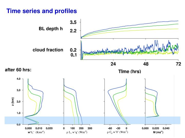 Time series and profiles
