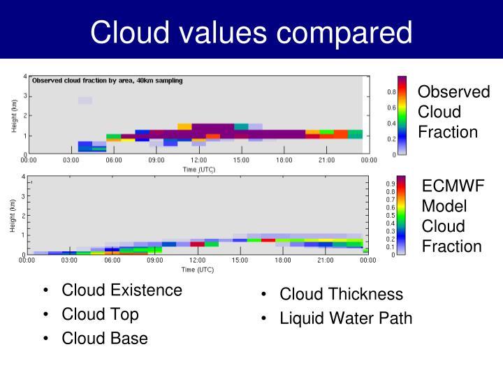 Cloud values compared