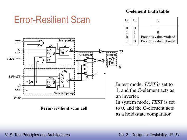 Error-Resilient Scan